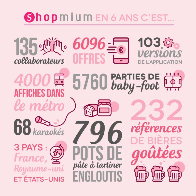 infographie shopmium anniversaire